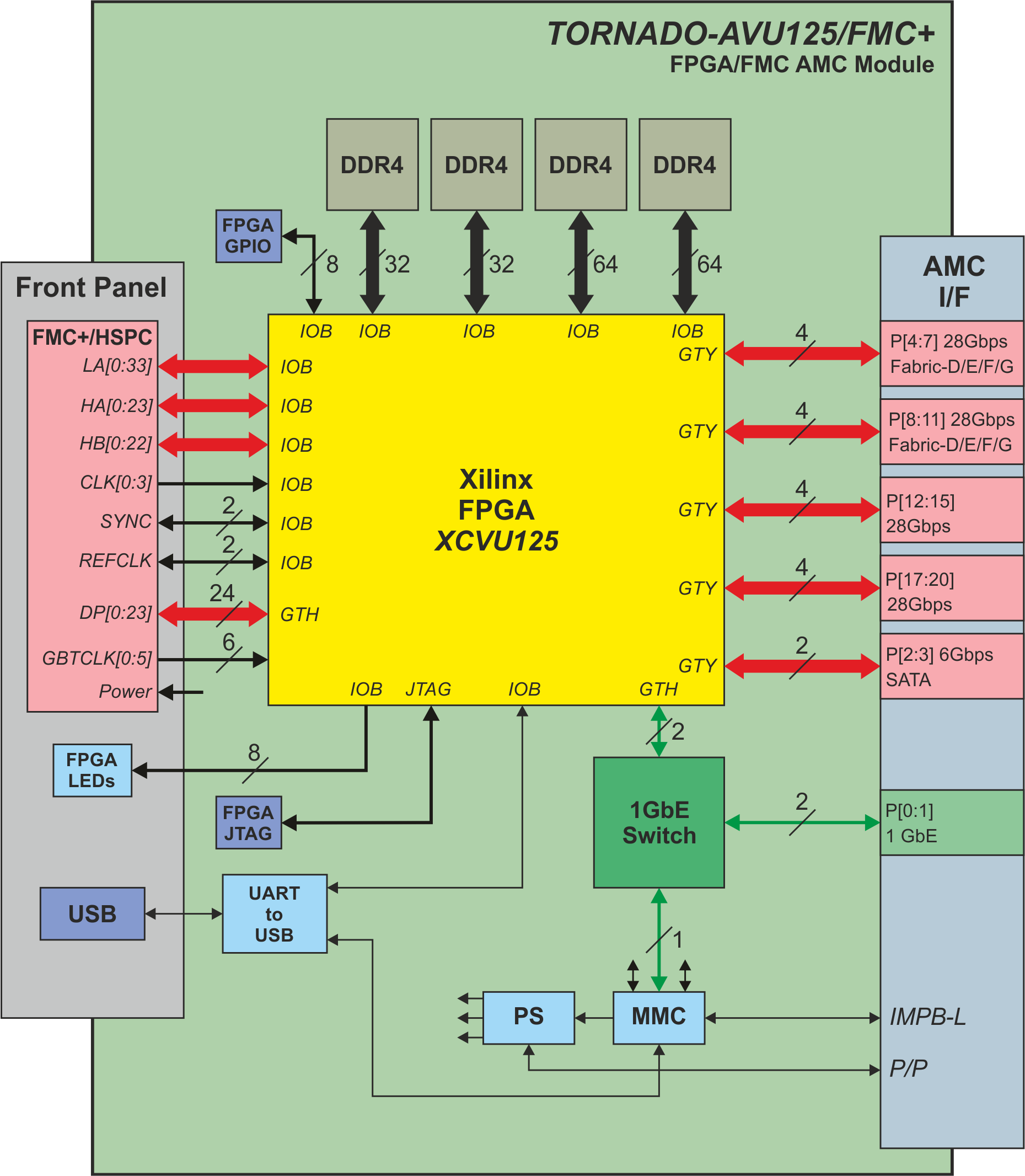TORNADO-Axxx/FMC (TAxxx/FMC) AMC Modules with FPGA and FMC
