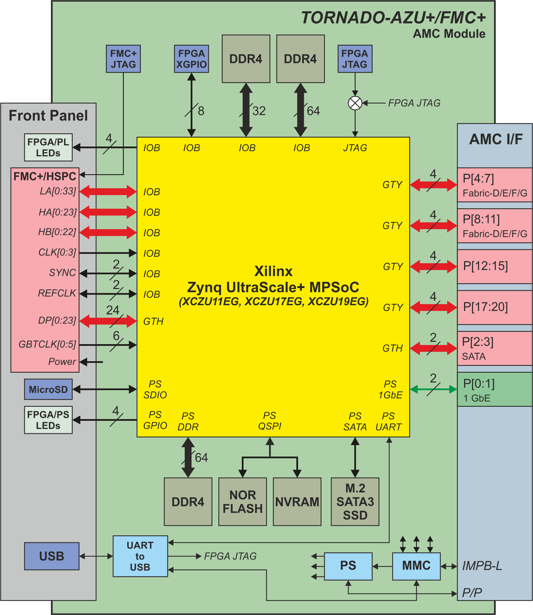 Tornado Azu Fmc Tazu Amc Module With Zynq Ultrascale Fpga V F Control Block Diagram Of